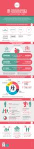 Les résultats des volets « aidants » des enquêtes « CARE » auprès des seniors à domicile :